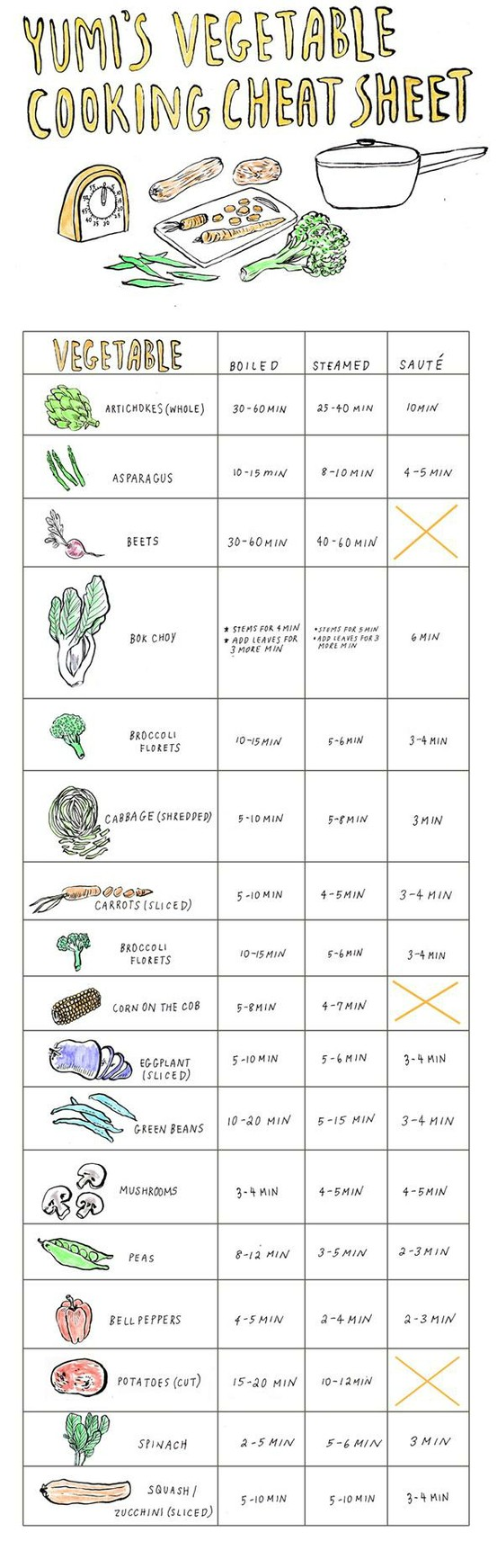 vegetables cheat sheets