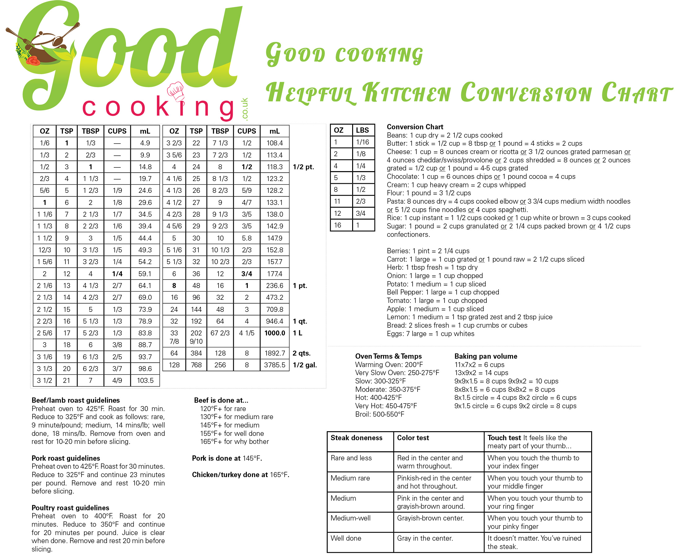 image cooking conversion table chart